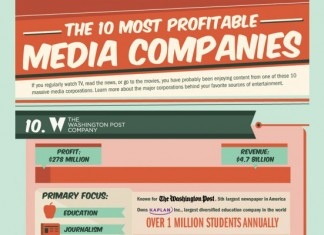 10 Most Profitable Media Companies in the World