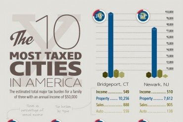 10 US Cities with Highest Property Taxes
