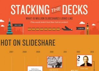 13 Great Slideshare Presentation Marketing Tips and Statistics