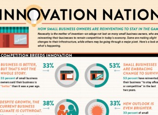 17 Strategic Innovation Statistics and Trends for Small Business