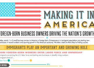 19 Compelling Stats on Foreign Born Entrepreneurs and Business Owners