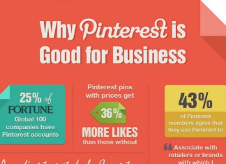 19 Profound Pinterest Small Business Marketing Statistics and Trends