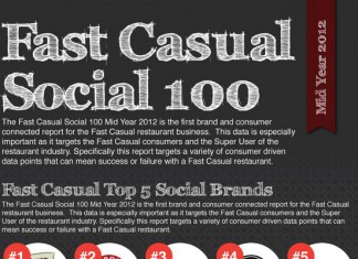 23 Fast Casual Restaurant Industry Trends and Statistics