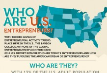 33 Fascinating Entrepreneur Statistics and Demographics