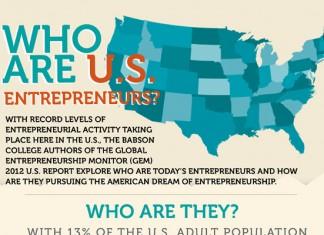 33 Fascinating Entrepreneur Statistics and Demographics