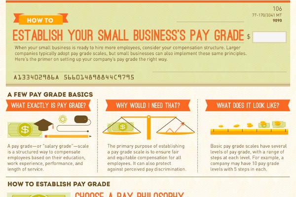 4 Best Methods for Determining Employee Compensation