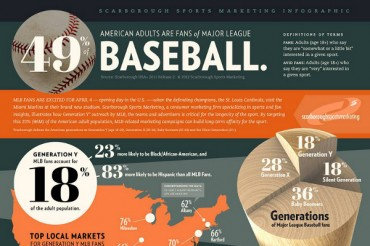 44 Catchy Baseball Slogans and Sayings