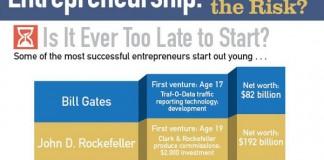 5 Most Important Characteristics of a Successful Entrepreneur