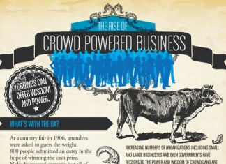 5 Most Important Crowdsourcing Sites for Small Businesses