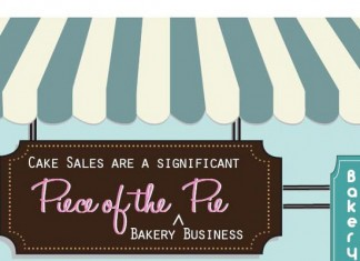 52 Cute and Catchy Cake Business Names