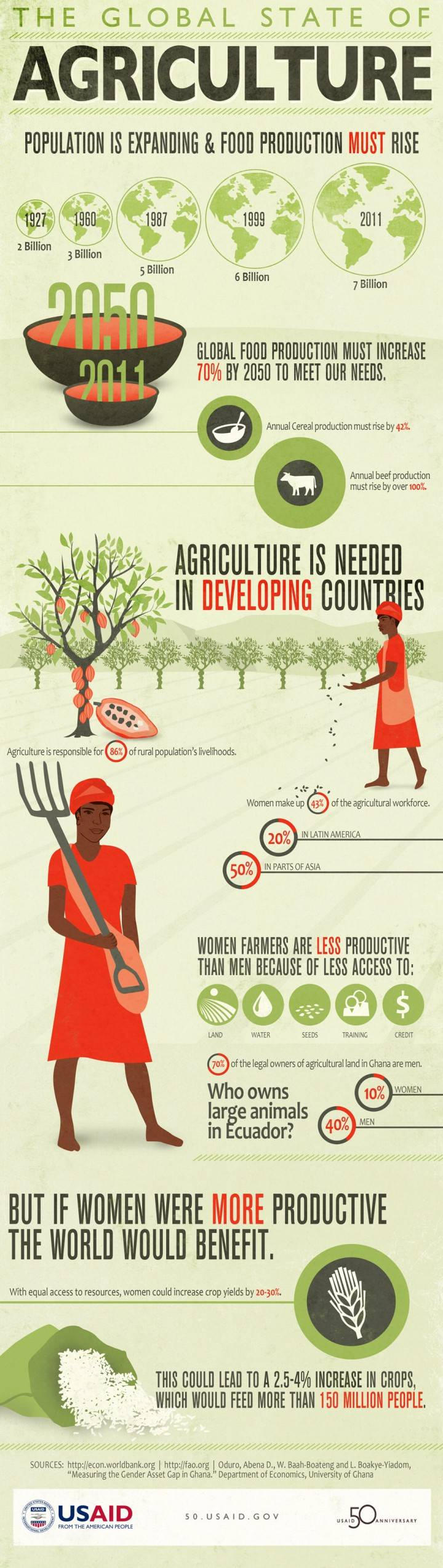 Agriculture Statistics and Trends in Developing Countries