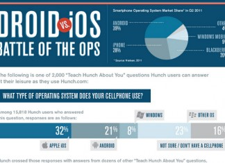 Android Droid OPS vs. Apple IOS Mobile Operating System