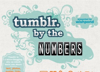 26 Astonishing Tumblr Demographics, Trends and Stats