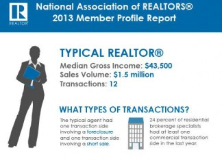What is the Average Income for Real Estate Agents