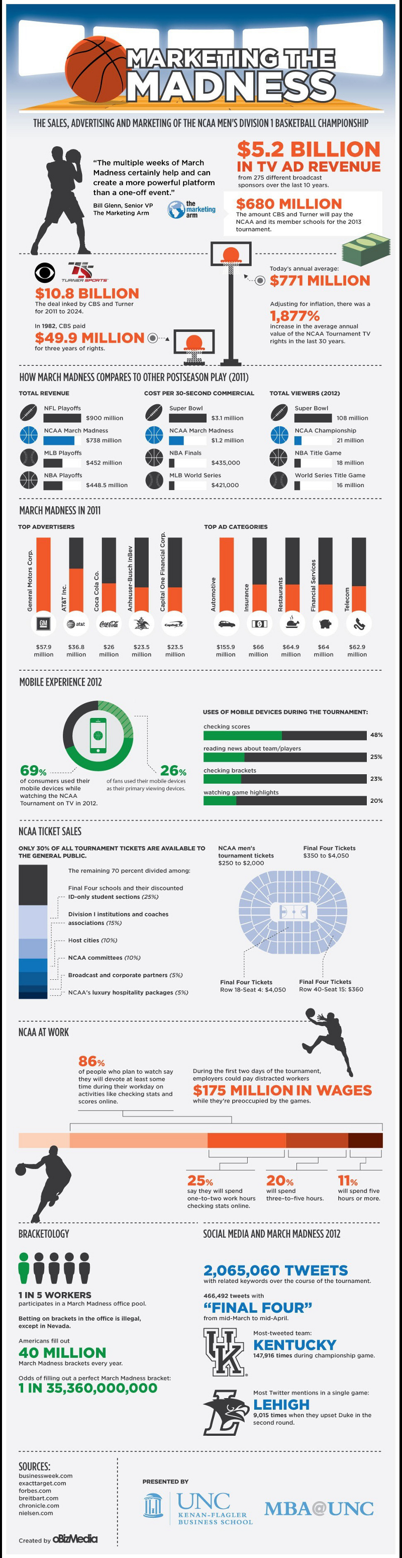 Basketball Industry Marketing Statistics