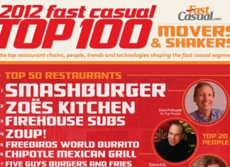 Top 10 Best Restaurant Chains and Menu Innovations