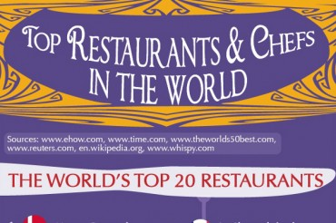 20 Best Restaurants in the World and the 10 Top Chefs