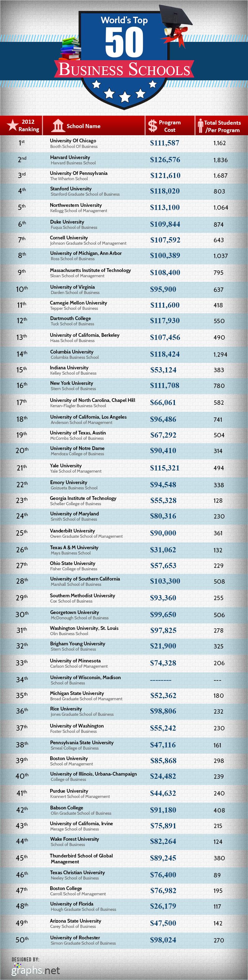 Best-Undergraduate-Business-Schools