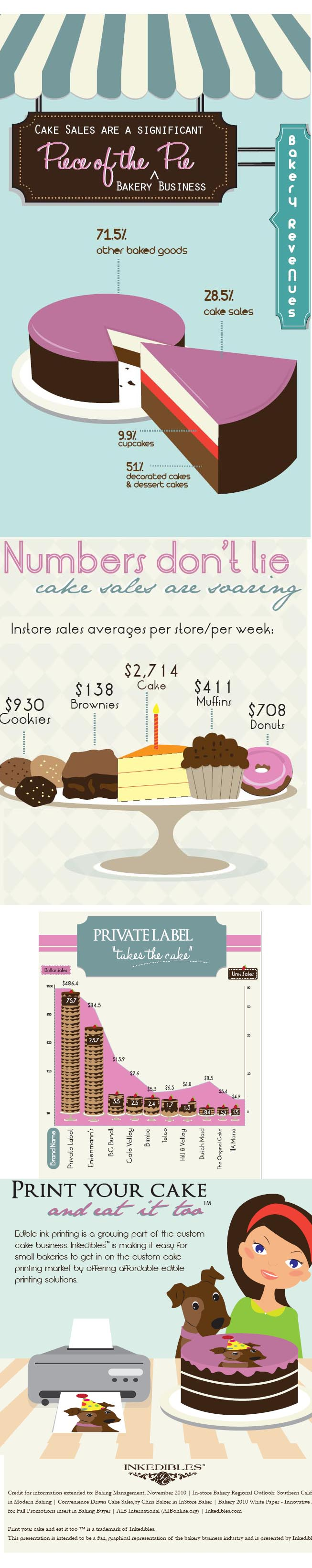Cake Sales and Industry Statistics