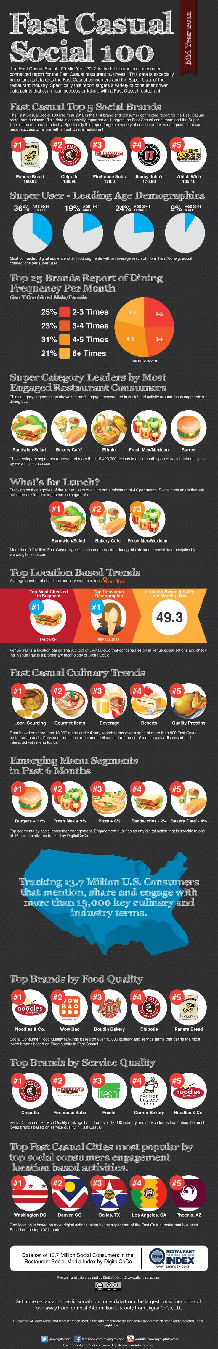 Casual-Restaurant-Industry-Trends