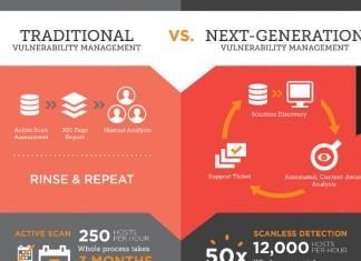 9 Core Comparisons of Risk Vulnerability Management