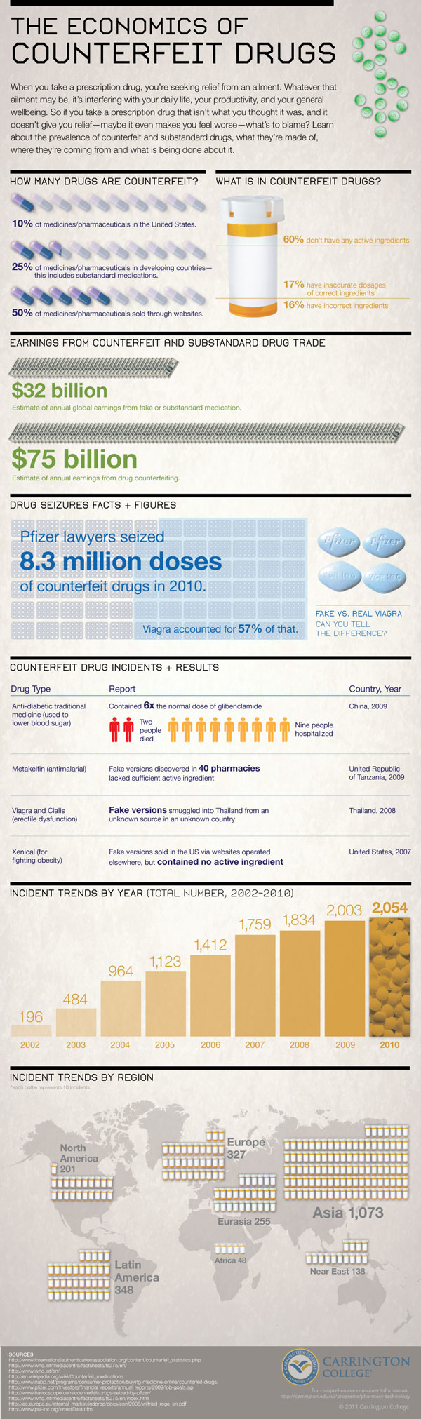 Counterfeit Prescription Drug Statistics