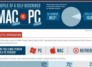 31 Differences Between Mac People and PC People