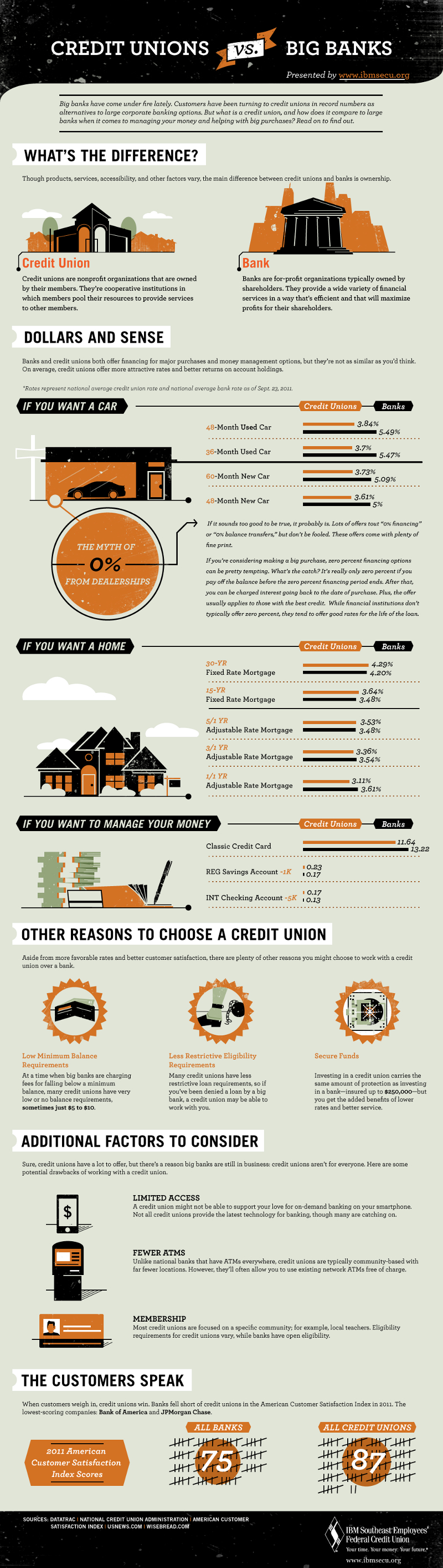 9 Significant Differences Between a Credit Union and a Bank