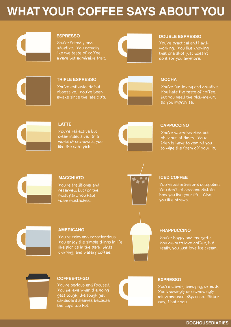 Different Coffee Personality Types