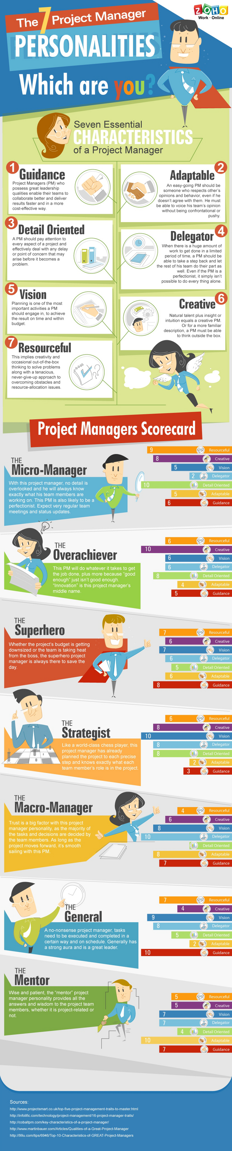 Different Types of Project Manager Personalities