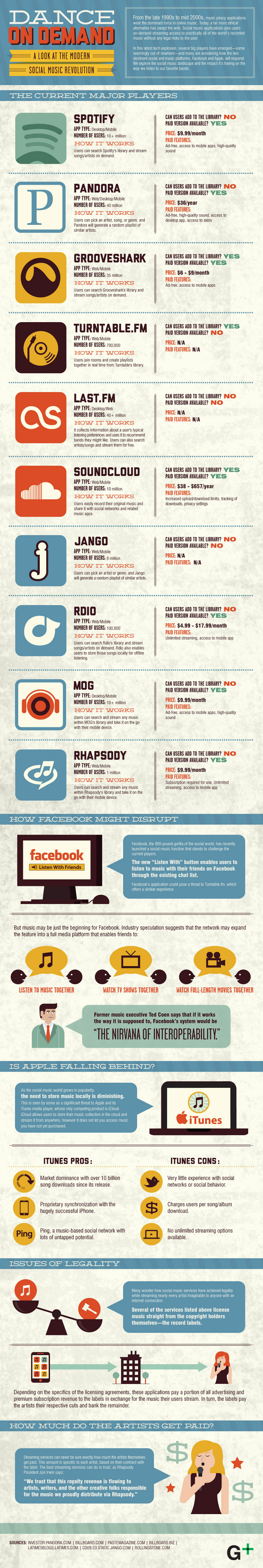 Digital Music for Social Devices and Trends