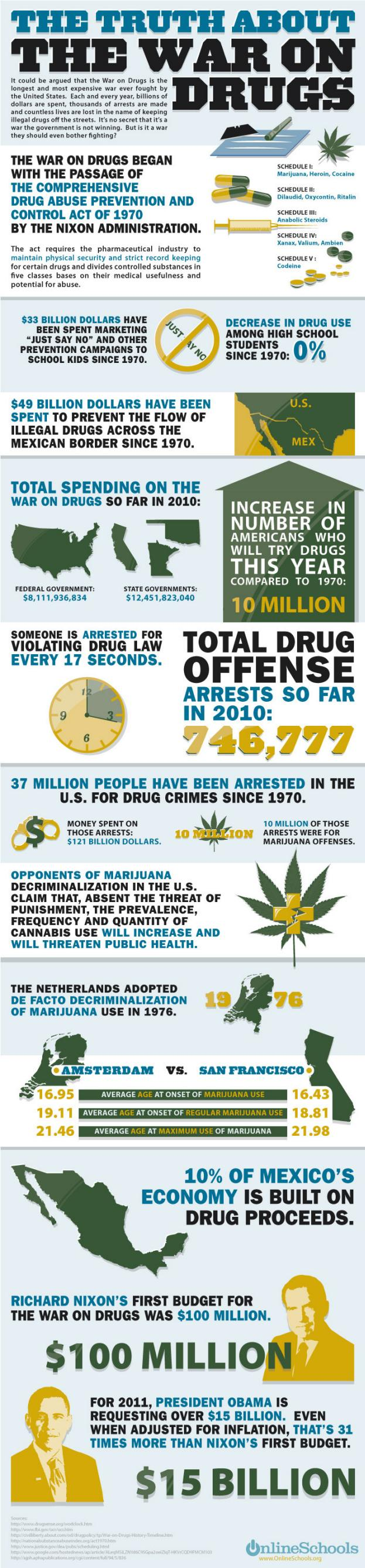Drug Use and Statistics in United States