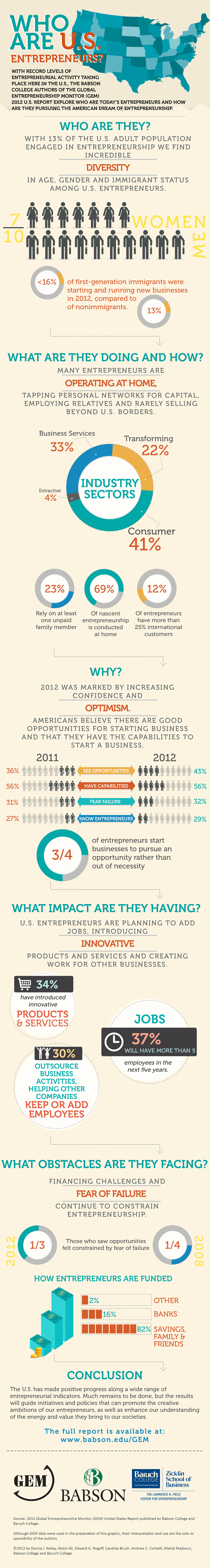Entrepreneur Statistics and Demographics 33 Fascinating Entrepreneur Statistics and Demographics