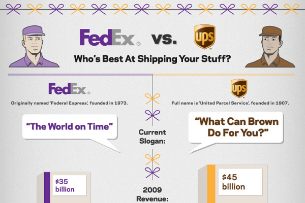 fed ex vs ups essay Amazon's newest ambition: competing directly with ups and fedex to constrain rising shipping costs, the online retailer is building its own delivery operation.