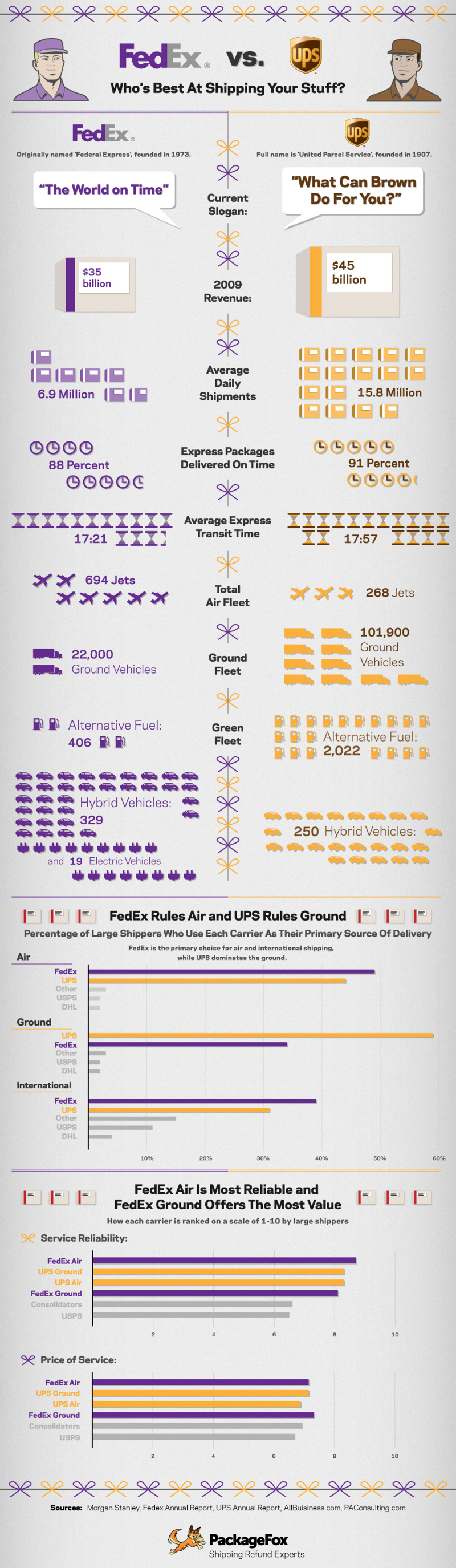 Fedex vs. UPS Comparison