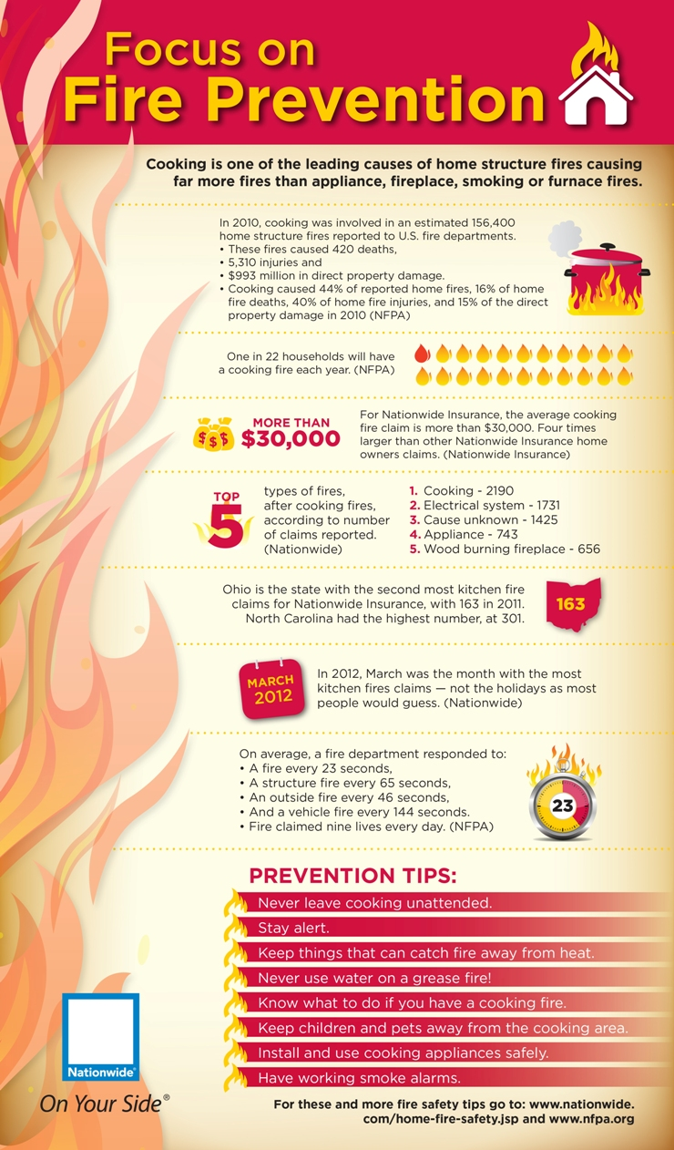 Fire Safety Statistics and Trends