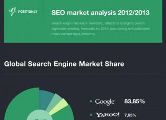 Global Search Engine Market Share Statistics