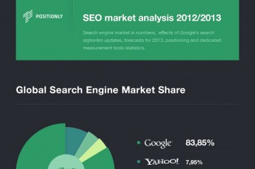 Global Search Engine Market Share Statistics
