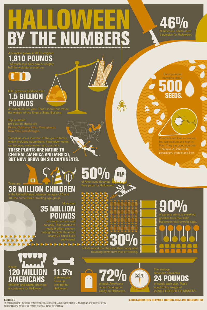 Halloween Statistics and Facts