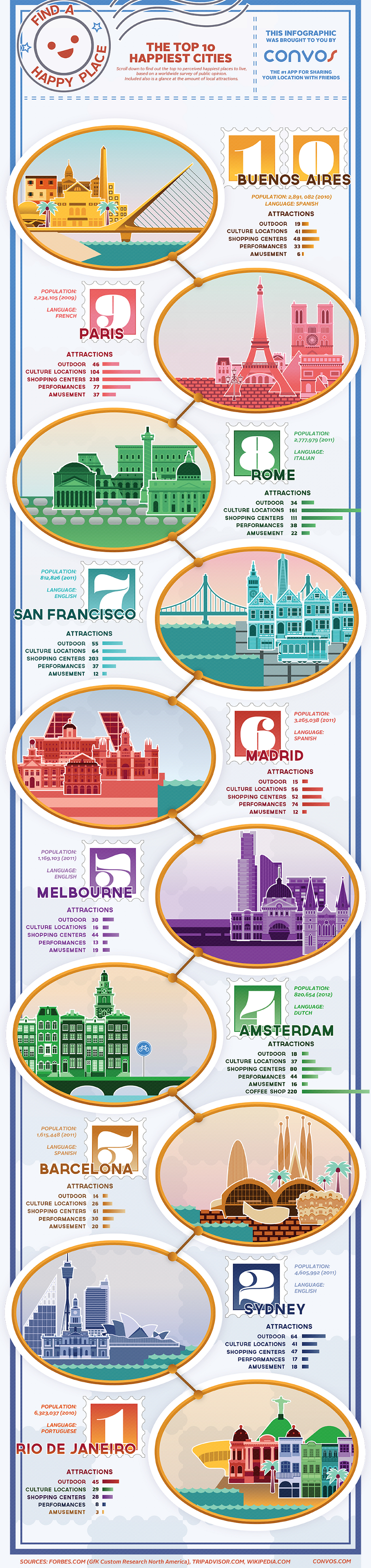 Happiest-Cities-in-the-World