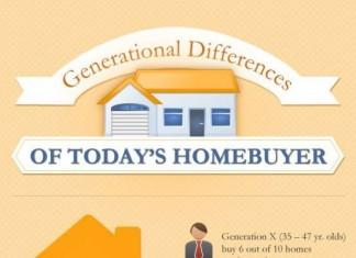 Understanding the 4 Home Buyer Communication Styles