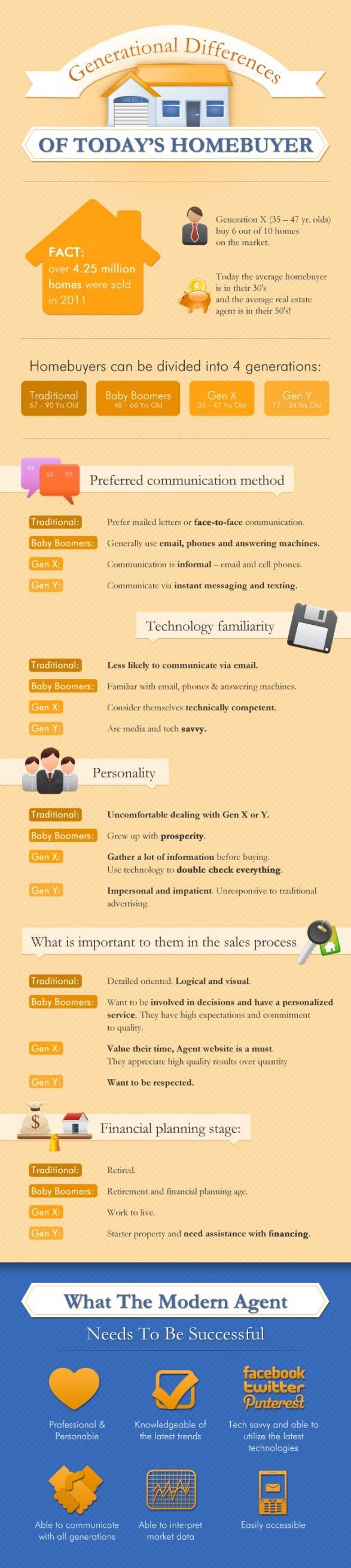 Home Buyer Communication Styles