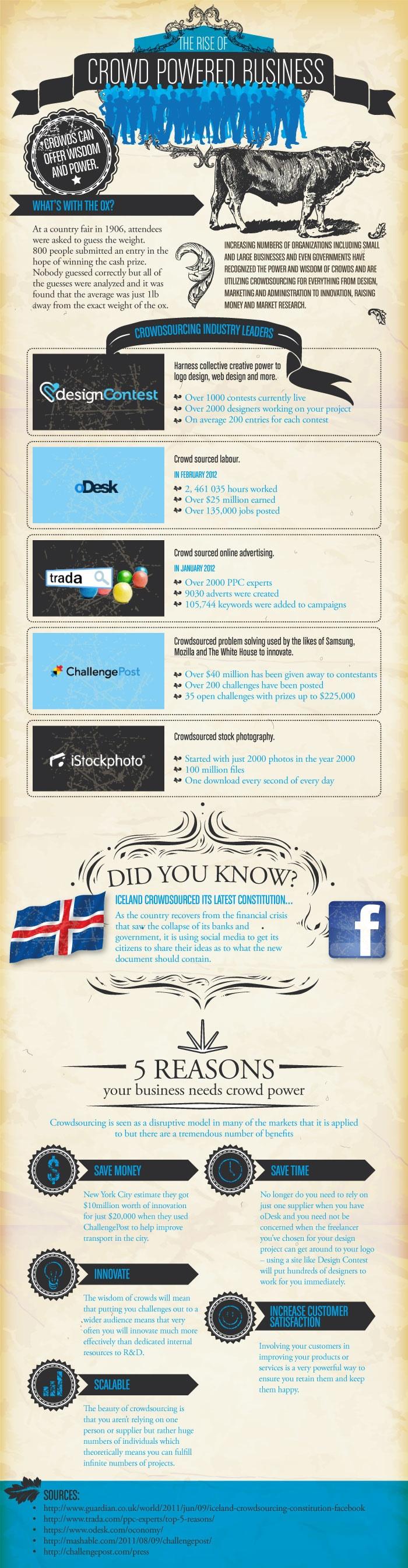 Important-Crowdsourcing-Sites