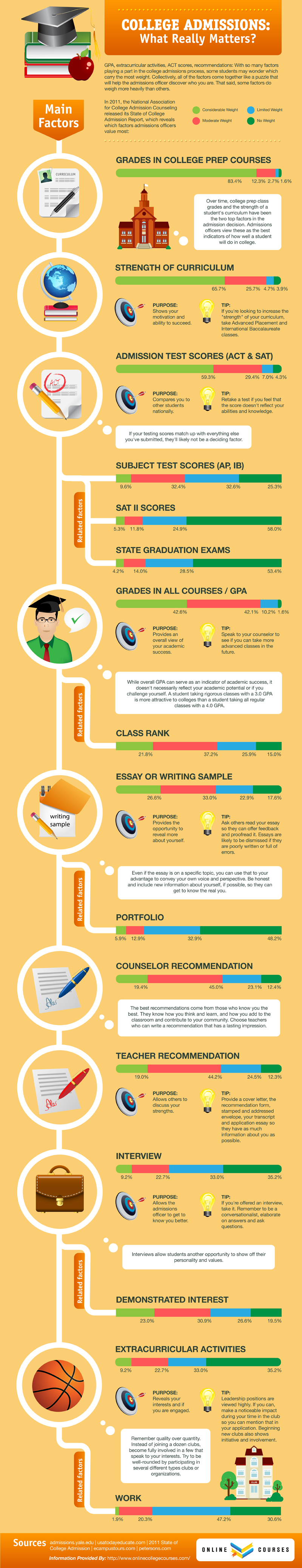 Important Facts About College Admission
