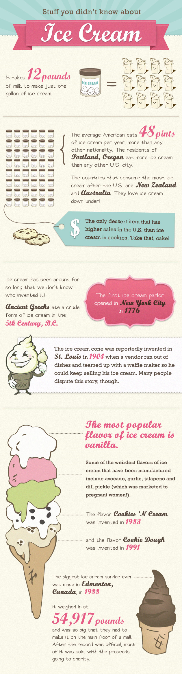 Interesting Facts About Ice Cream 37 Cute Creative Ice Cream Shop Names