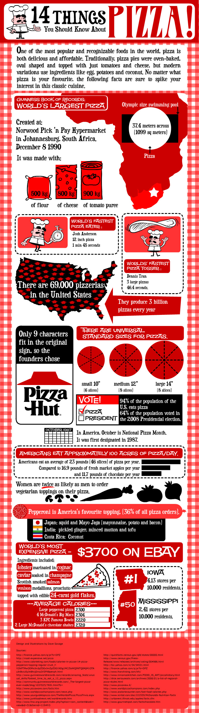 Interesting Facts About Pizza Industry
