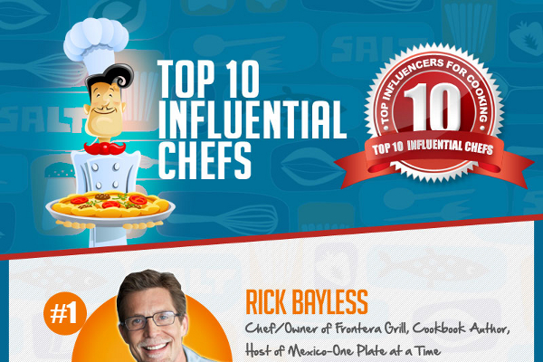 List of the 10 Most World Famous Chefs