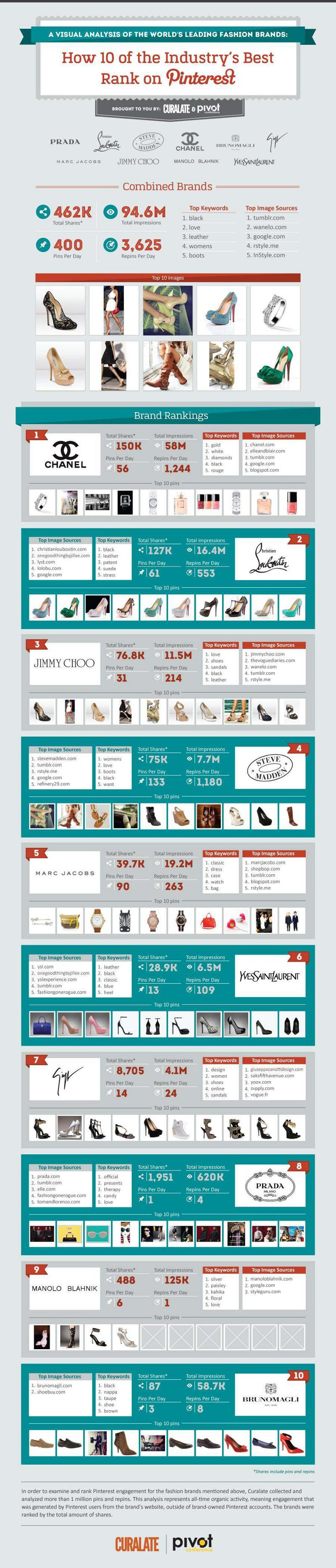 Luxury-Brands-on-Pinterest