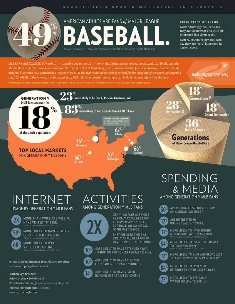 Major League Baseball Statistics and Marketing
