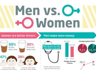 Men vs Women Statistics